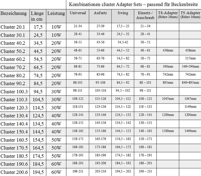 Daytime Cluster Adapterlängen