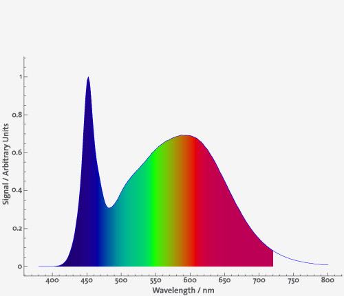 Daytime LED Neutral White 5.000 K 2