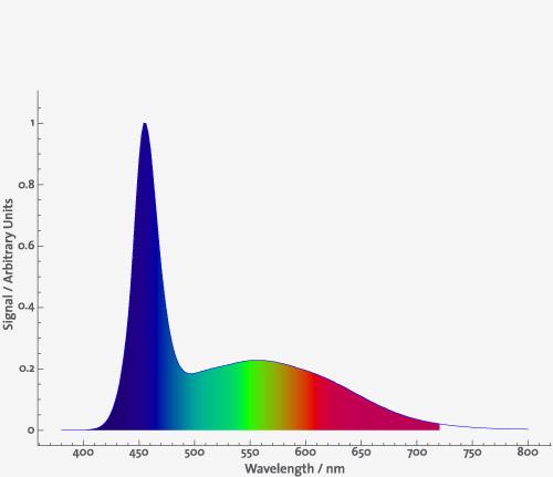 Daytime LED Ultra Blue White 15.000 K 2