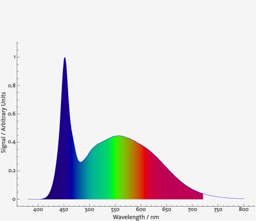 Daytime LED Ultra White 7.000 K 2
