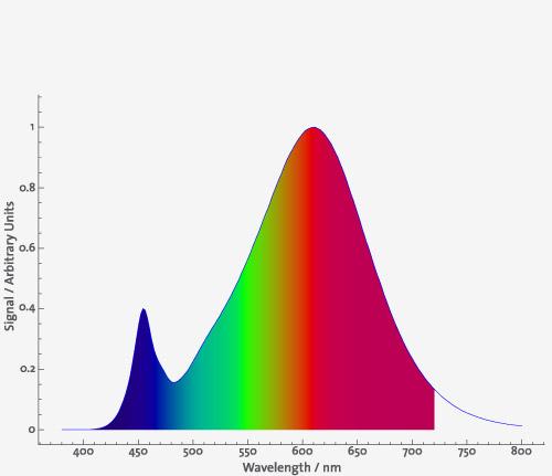 Daytime LED Warm White 2.700 K 2